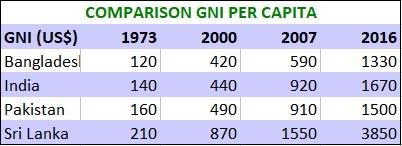 Comparison GNI