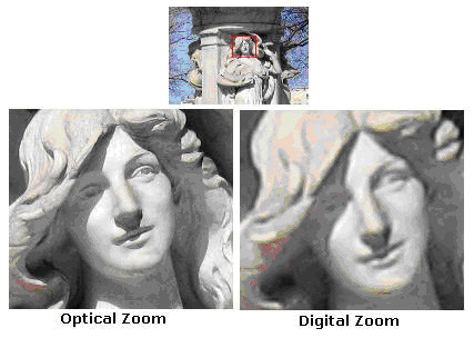 zoom digital camera